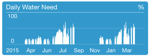 RainMachine iOS mobile application Dashboard Yearly zoom screenshot